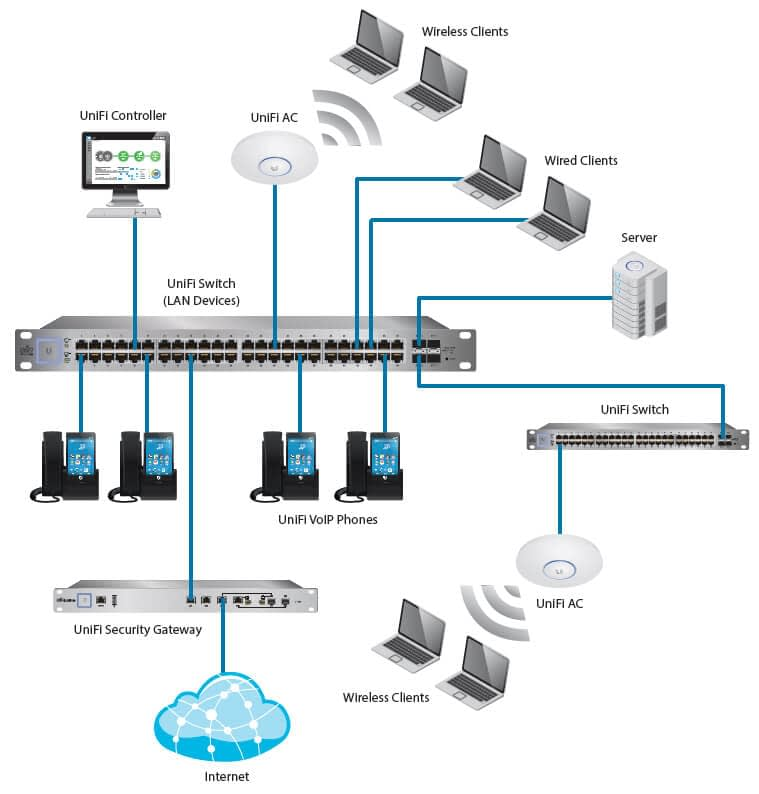 Network flow diagram